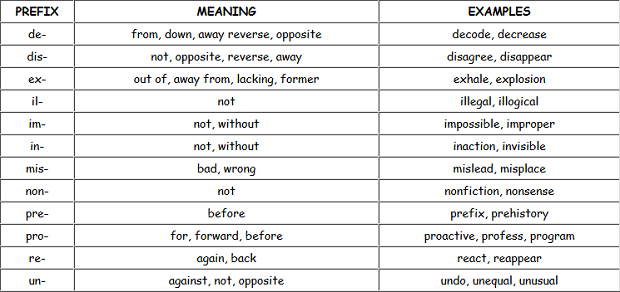prefix-sample-sentences