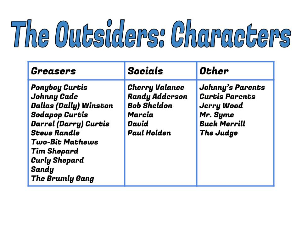a summary of the outsiders by se hinton Use this cliffsnotes the outsiders book summary & study guide today to ace  your next test get free homework help on se hinton's the outsiders: book.