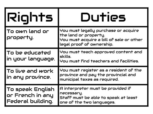 Rights and Duties (1)